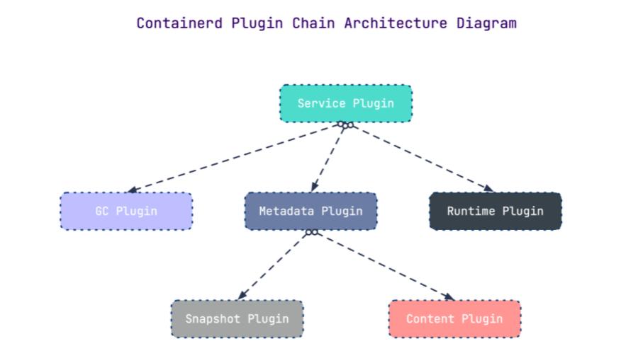 kubernetes的新CP:Containerd 介绍及使用教程